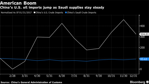 Crude Prices Escalate, But UAE Thinks They Need to be Higher