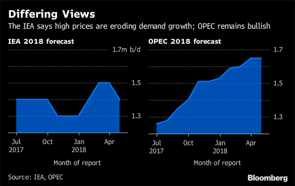 IEA trims demand outlook for oil amid rising prices
