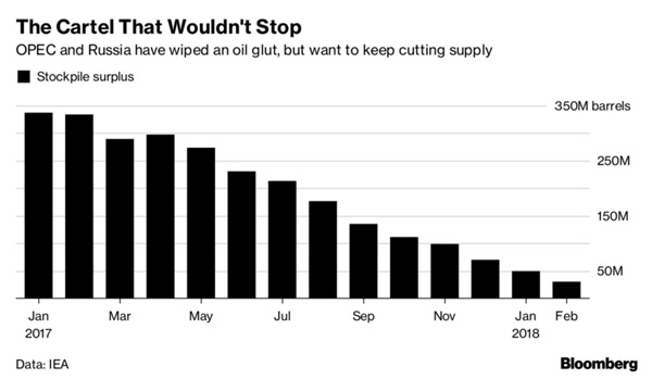 Oil rises 2% as Saudi Arabia aims for $100 per barrel